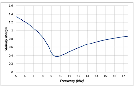 Five Things Every Engineer Should Know About Bode Plots