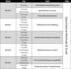 the week cqe certification study plan cqe study plan statistics