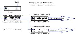 create an isolated network using one isp connection and modem warning this method does not work for incoming vpn connections generally vpn s will not work multiple nat devices routers