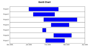 Cant Chart Gantt Chart Cant Be Done Or Can It