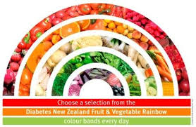 Rainbow Fruits And Vegetables Chart Keep Going With Diabetes Using These Tips Rainbow Food