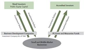 Business Development Company Tcw Com High Dividends And Opportunities For Growth In U S Middle