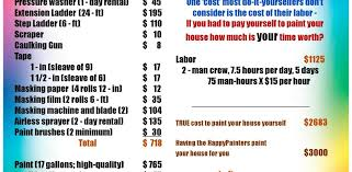 house painting supplies list defendbigbird com