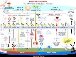Jesus Life Timeline Chart Tribulation