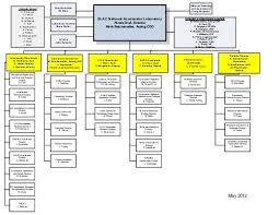 Lcls Directorate Organization Chart Slac Group Department