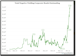 Global Interest Rates Chart The Best Dividend Stocks To Buy In A World Of Negative