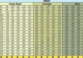 British Army Bmi Chart Army Overweight Chart Military Bmi Index Air Force Tape Test