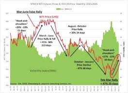 Why Oil Prices May Not Move Higher Oilprice Com