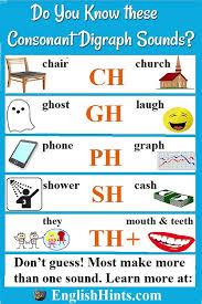 consonant digraph sounds