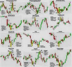 Forex Chart Patterns Forex Chart Patterns Cheat Sheet Pdf