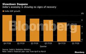 Stimulus Tax Refund Chart Indian Export Business Indias 7 Billion Of Export