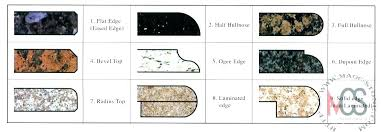 quartz countertop edge styles edges options granite impressive according minimalist article g