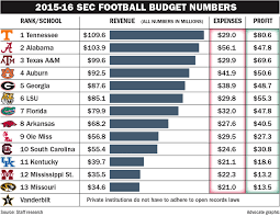 average high school athletic budget one graph shows ut can afford to hire a top coaching staff ockytop