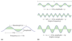 Amplitude Of Visible Light Waves And Electromagnetic Radiation