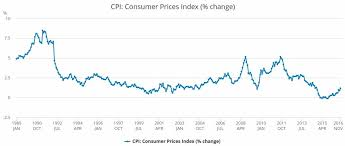 2050 Inflation Prediction Future Uk Inflation Calculator