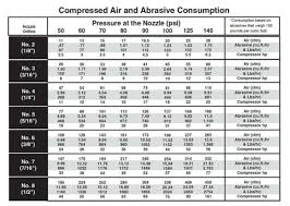 Compressor Comparison Chart What Kind Of Air Compressor For Sandblasting