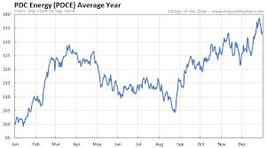 Pdc Chart Pdc Energy Stock Price History Charts Pdce Dogs Of The Dow