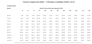 Compression Ratio For Blown Bbc On Pump Gas Chevelle Tech