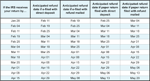 Irs Cycle Code Chart 2016 24 Described Irs Refund Date Chart