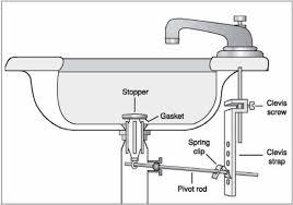 bathtub drain gasket beautiful how a pop up stopper works