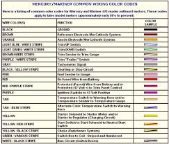 mercury wiring colors wiring diagram sample mercury wiring colors wiring diagram centre mercury outboard ignition switch diagram color coded wiring