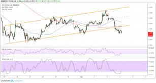Etc Usd Chart Ethereum Classic Price Analysis Etc Usd Channel Breakout On