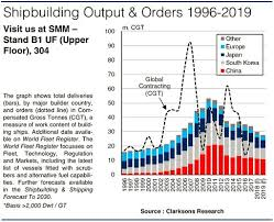 Clarksea Index Chart Clarksons Research The Evolution Of The Shipbuilding