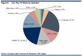 Top 9 Cable Satellite And Telco Pay Tv Operators In Q1