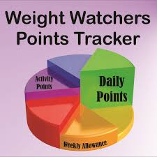 Weight Watchers Turnaround Program Points Chart Weight Watchers Points Tracker Spreadsheet And Printable Pdf