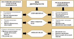 Отчет о движении денежных средств ru Подход к классификации движения денежных средств в общем виде