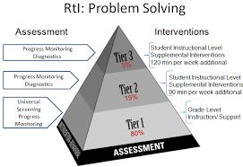 Rti Behavior Flow Chart Response To Intervention Response To Intervention