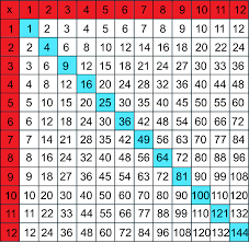 6 Multiplication Charts Multiple Colors