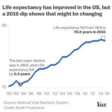 how the opioid epidemic became america s worst drug crisis ever  in 2015 us life expectancy dropped for the first time in decades there are many causes behind the drop including rising rates of diabetes obesity