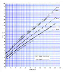 Height Weight Percentile Chart Boy A Weight For Height Percentiles For 0 To 36 Months For Boys