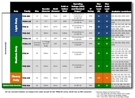 optical rotary encoders incremental absolute encoders click to enlarge encoder selection chart