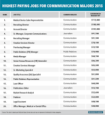 careers in writing that pay well top jobs that require little or  the highest paying jobs for communication majors business insider bi graphics highestpayingjobs comsmajors 2015