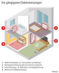 Umso wichtiger ist es, dass immer die richtige konzentration an frostschutz im kühlsystem ist. Elektrische Fussbodenheizung Lohnt Sie Sich Heizung De