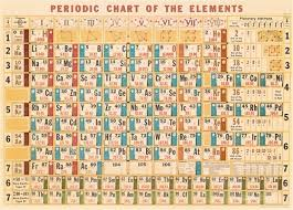 Periodic Chart Image Periodic Elements Chart Decorative Wrap