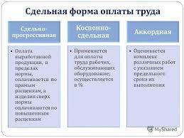 Презентация на тему Системы оплаты труда и ее формы Скачать  14 Сдельная форма оплаты труда Сдельно