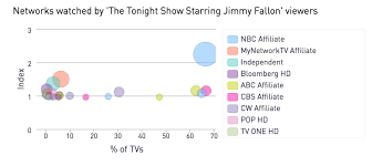 The Late Shift A Deep Dive Into Current Viewership Trends