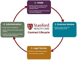 Stanford Hospital Organizational Chart About Us Contract Administration Stanford Health Care