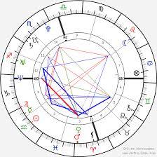 Cristiano Ronaldo Astrology Chart