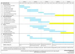Supplier Performance Scorecard Template Example Evaluation