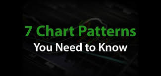 Reading Stock Chart Trends Stock Chart Patterns For Day Traders 7 Charts To Master