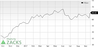 TMobile TMUS Looks Good Stock Adds 4040% In Session Nasdaq Inspiration Stock Quote For T
