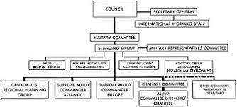 Structure Of Nato Military Wiki Fandom