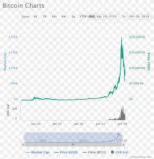 Bitcoin Litecoin Ethereum Charts Bitcoin Cryptocurrency Ethereum Chart Litecoin Png