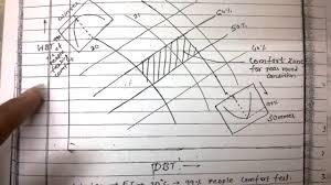 Comfort Chart Pdf Effective Temperature Comfort Chart Rac Lecture Notes Part 7
