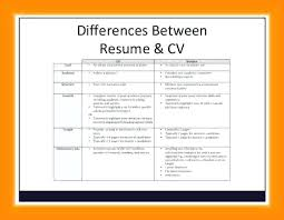 Psychology Undergraduate Cv Template Resume Example Of For Student