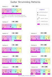 Strumming Patterns Chart 10 Guitar Strumming Patterns For Beginners Guitar